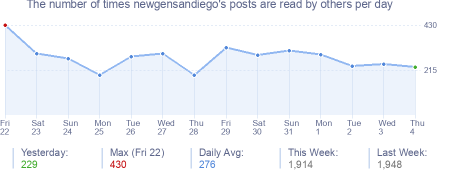 How many times newgensandiego's posts are read daily
