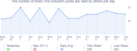 How many times The Outcast's posts are read daily