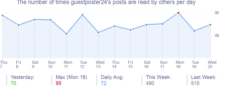 How many times guestposter24's posts are read daily
