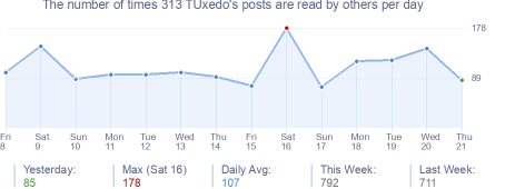 How many times 313 TUxedo's posts are read daily