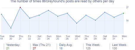 How many times 86Greyhound's posts are read daily