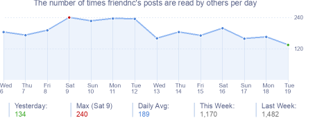 How many times friendnc's posts are read daily