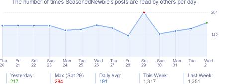 How many times SeasonedNewbie's posts are read daily