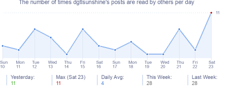 How many times dgtlsunshine's posts are read daily