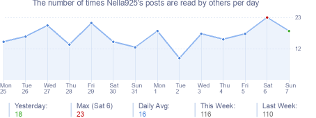 How many times Nella925's posts are read daily