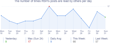 How many times RSH's posts are read daily
