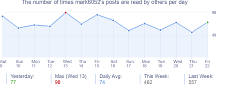 How many times mark6052's posts are read daily