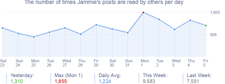How many times Jammie's posts are read daily