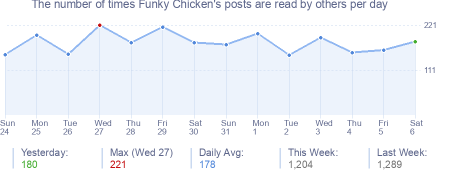 How many times Funky Chicken's posts are read daily
