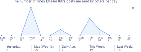 How many times BKeller186's posts are read daily