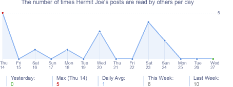 How many times Hermit Joe's posts are read daily