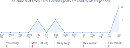 How many times Kathi Holland's posts are read daily