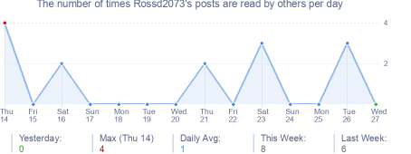 How many times Rossd2073's posts are read daily