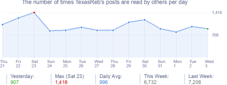 How many times TexasReb's posts are read daily