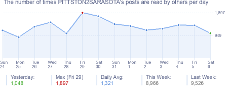 How many times PITTSTON2SARASOTA's posts are read daily