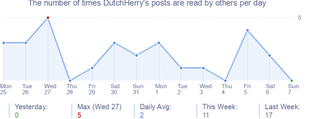 How many times DutchHerry's posts are read daily