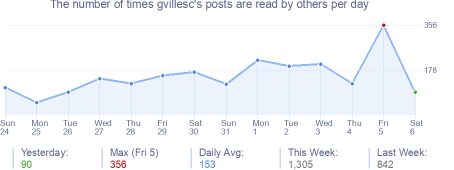 How many times gvillesc's posts are read daily