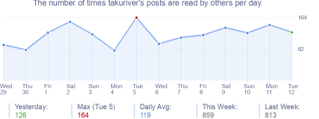 How many times takuriver's posts are read daily