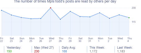 How many times MplsTodd's posts are read daily