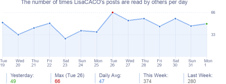 How many times LisaCACO's posts are read daily