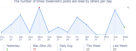 How many times Swanns6's posts are read daily