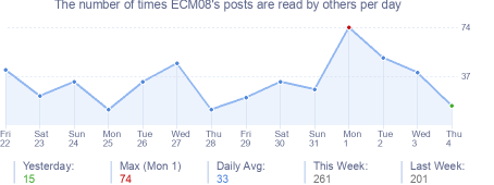 How many times ECM08's posts are read daily
