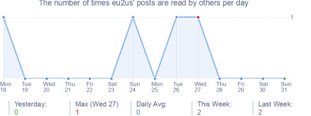 How many times eu2us's posts are read daily