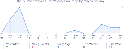 How many times Tarla's posts are read daily