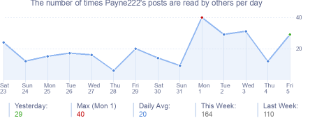 How many times Payne222's posts are read daily