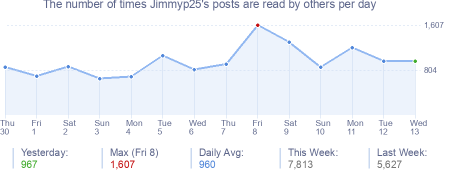 How many times Jimmyp25's posts are read daily