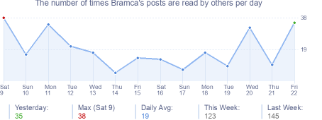 How many times Bramca's posts are read daily