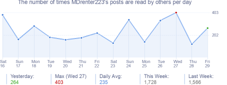 How many times MDrenter223's posts are read daily