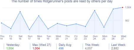 How many times Ridgerunner's posts are read daily
