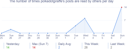 How many times polkadotgiraffe's posts are read daily