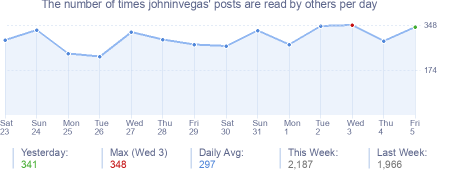 How many times johninvegas's posts are read daily