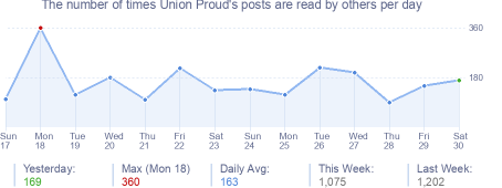 How many times Union Proud's posts are read daily