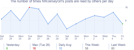 How many times NWJerseyGrl's posts are read daily