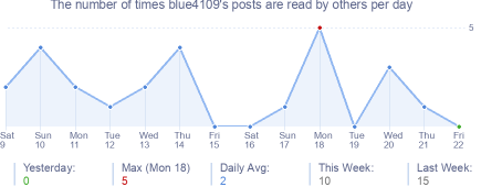 How many times blue4109's posts are read daily