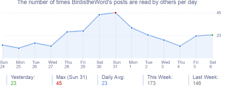 How many times BirdistheWord's posts are read daily