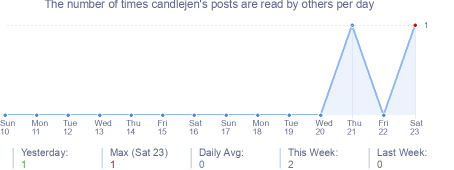 How many times candlejen's posts are read daily