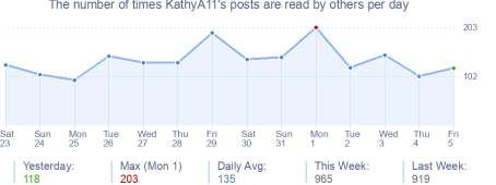 How many times KathyA11's posts are read daily