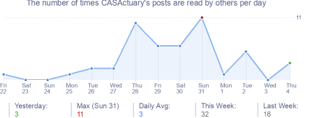 How many times CASActuary's posts are read daily