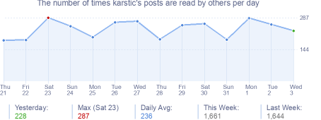 How many times karstic's posts are read daily