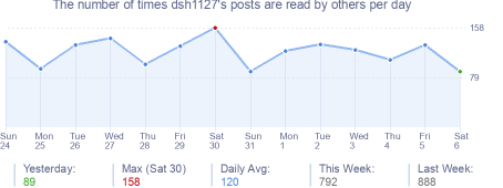 How many times dsh1127's posts are read daily