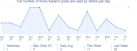 How many times Karan's posts are read daily