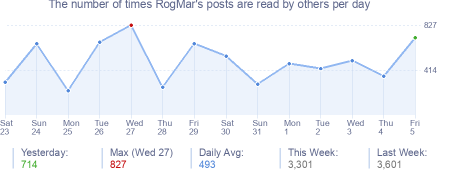 How many times RogMar's posts are read daily