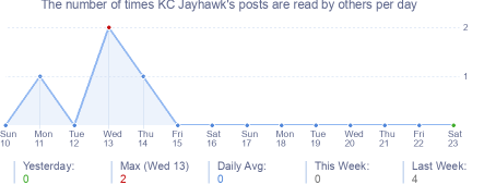 How many times KC Jayhawk's posts are read daily