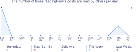 How many times readingforev's posts are read daily