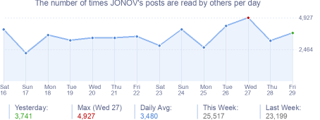 How many times JONOV's posts are read daily