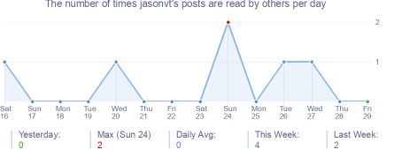 How many times jasonvt's posts are read daily